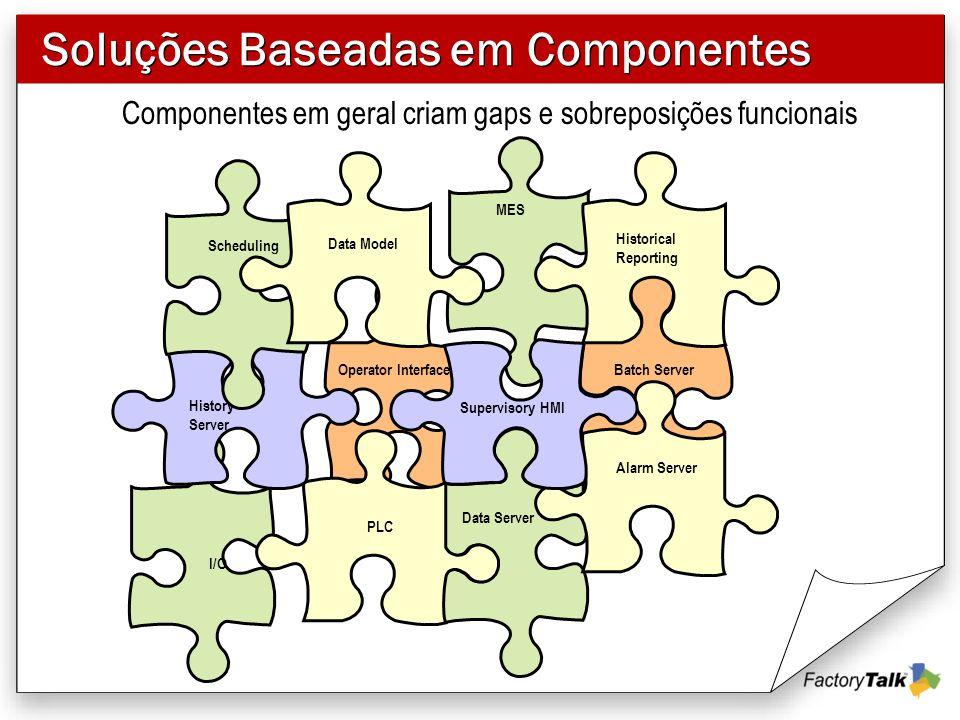 Soluções Baseadas em Componentes Componentes em geral criam gaps e sobreposições funcionais Operator Interface PLC Alarm Server Data Server Batch Serv