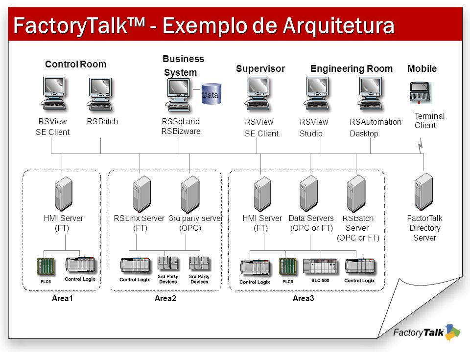 FactoryTalk™ - Exemplo de Arquitetura Area1 HMI Server (FT) RSView SE Client RSBatchRSView SE Client RSSql and RSBizware RSView Studio RSAutomation Desktop RSLinx Server (FT) HMI Server (FT) FactorTalk Directory Server RSBatch Server (OPC or FT) Data Servers (OPC or FT) Control Room Business System SupervisorEngineering Room Area2Area3 Mobile 3rd party server (OPC) Data Terminal Client