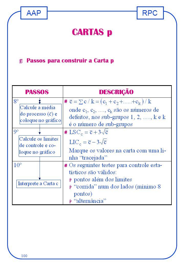 RPCAAP 100 CARTAS p 4 Passos para construir a Carta p