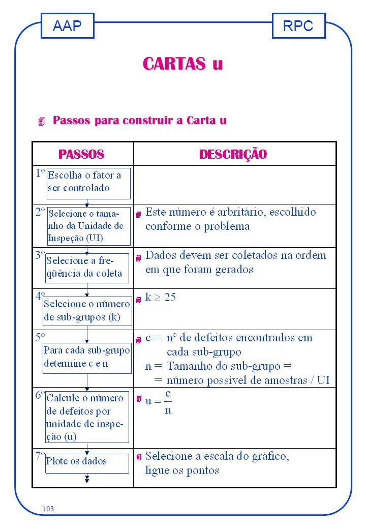 RPCAAP 103 CARTAS u 4 Passos para construir a Carta u