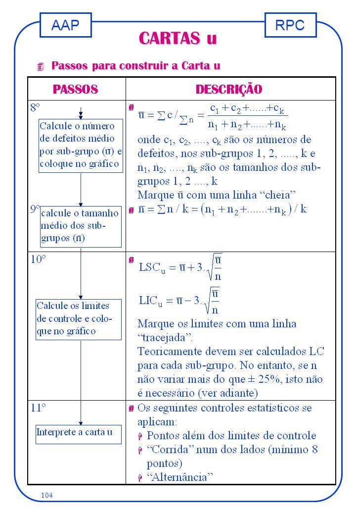 RPCAAP 104 CARTAS u 4 Passos para construir a Carta u