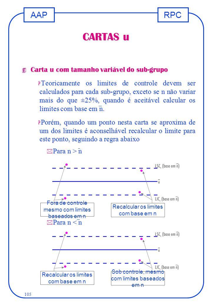 RPCAAP 105 CARTAS u 4 Carta u com tamanho variável do sub-grupo H Teoricamente os limites de controle devem ser calculados para cada sub-grupo, exceto