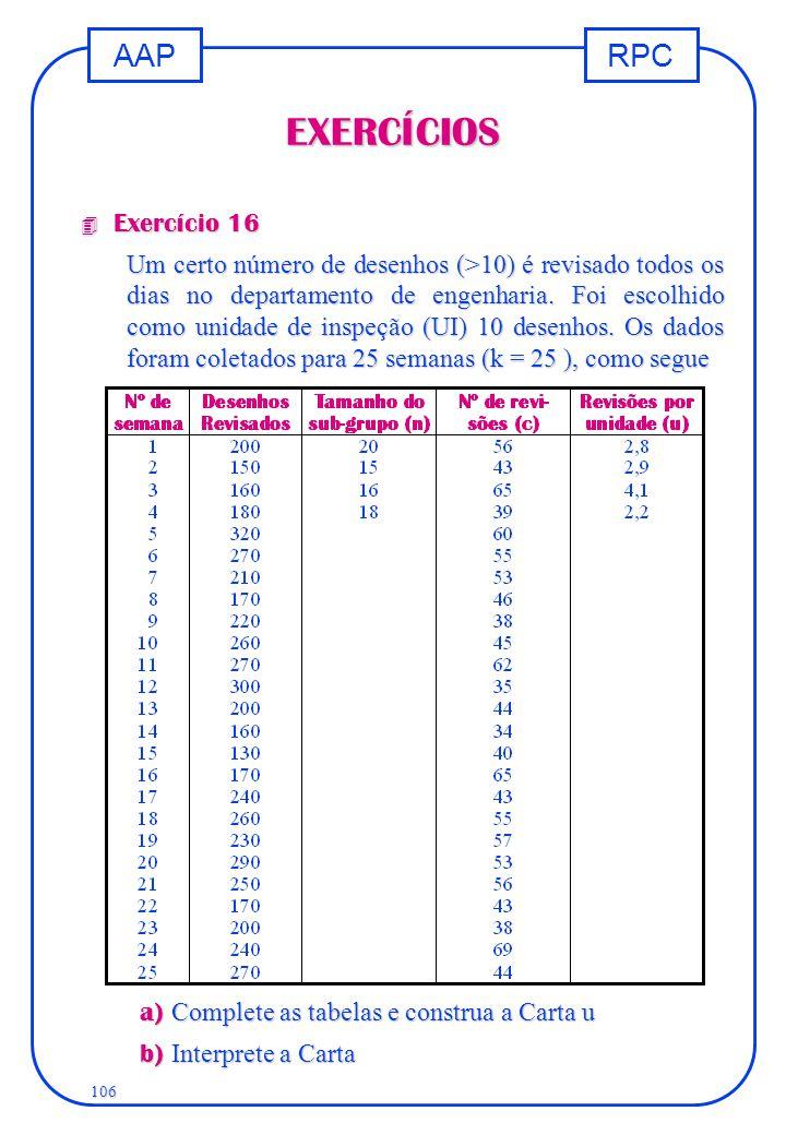 RPCAAP 106 EXERCÍCIOS 4 Exercício 16 Um certo número de desenhos (>10) é revisado todos os dias no departamento de engenharia. Foi escolhido como unid