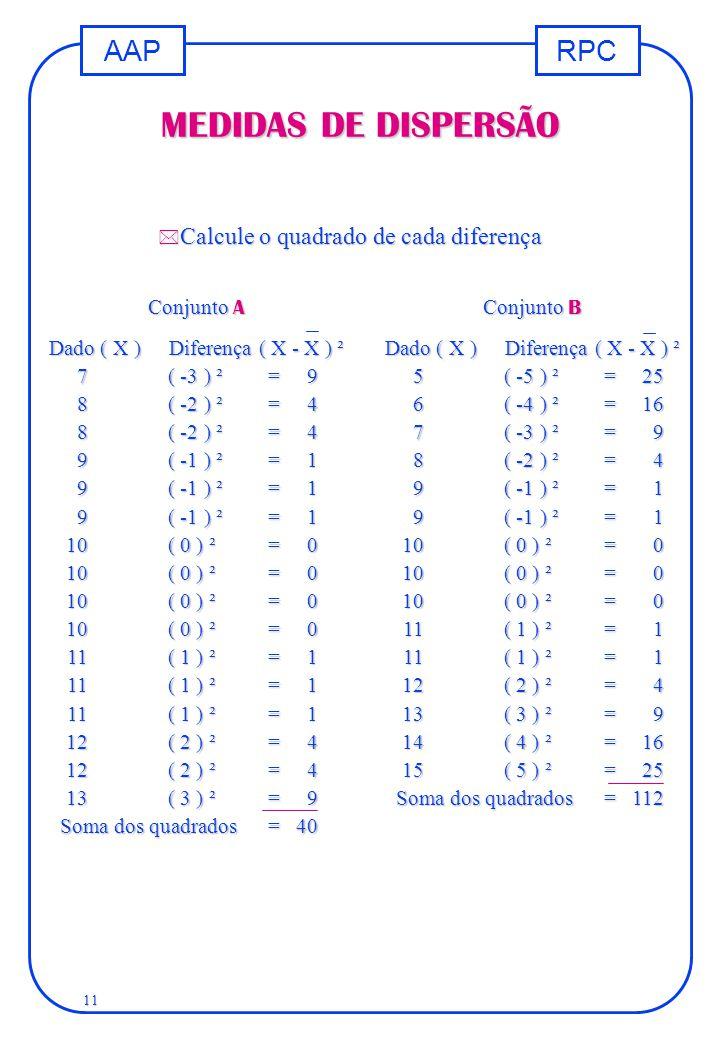 RPCAAP 11 MEDIDAS DE DISPERSÃO * Calcule o quadrado de cada diferença Conjunto A Dado ( X )Diferença ( X - X ) ² 7( -3 ) ²= 9 8( -2 ) ²= 4 9( -1 ) ²=