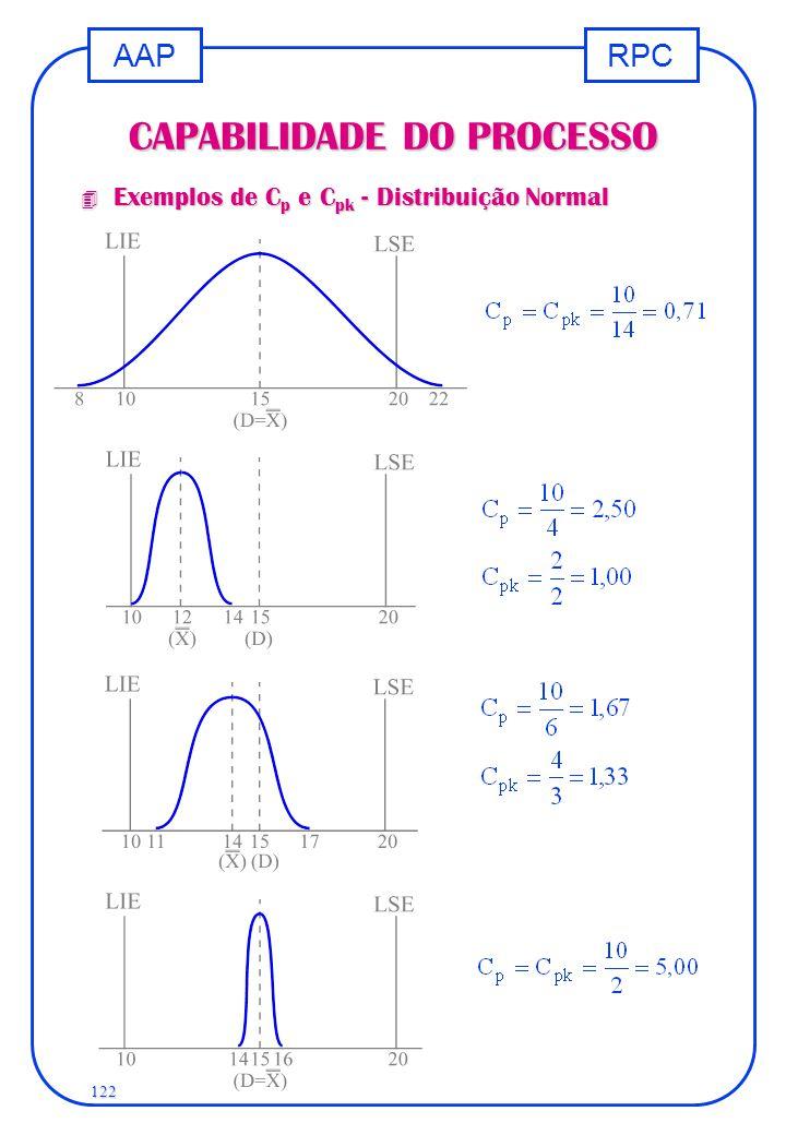 RPCAAP 122 CAPABILIDADE DO PROCESSO 4 Exemplos de C p e C pk - Distribuição Normal