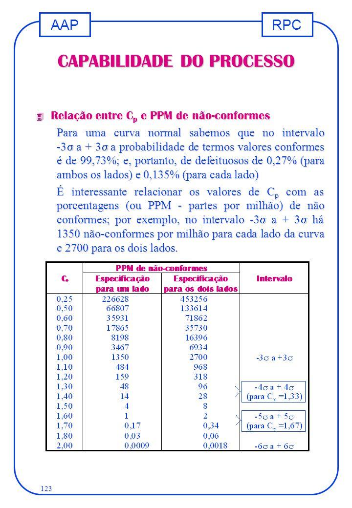 RPCAAP 123 CAPABILIDADE DO PROCESSO 4 Relação entre C p e PPM de não-conformes Para uma curva normal sabemos que no intervalo -3  a + 3  a probabil