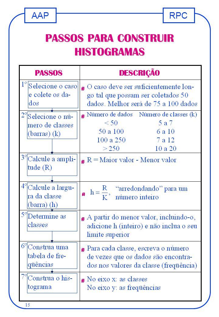 RPCAAP 15 PASSOS PARA CONSTRUIR HISTOGRAMAS