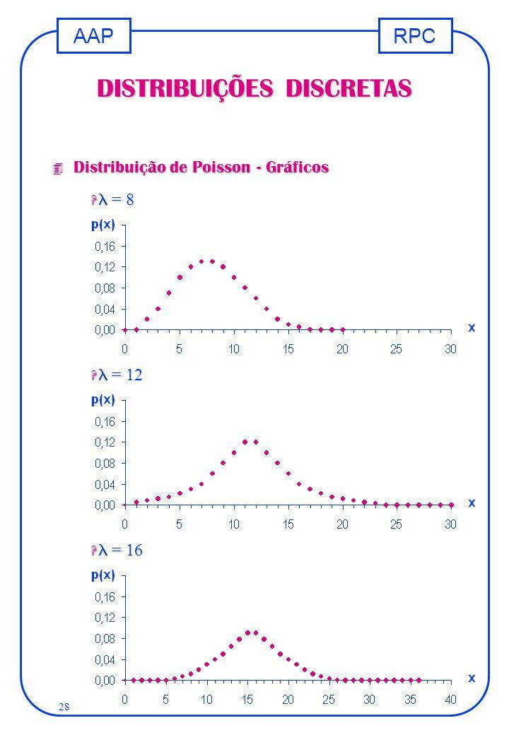 RPCAAP 28 DISTRIBUIÇÕES DISCRETAS 4 Distribuição de Poisson - Gráficos  = 8  = 12  = 16