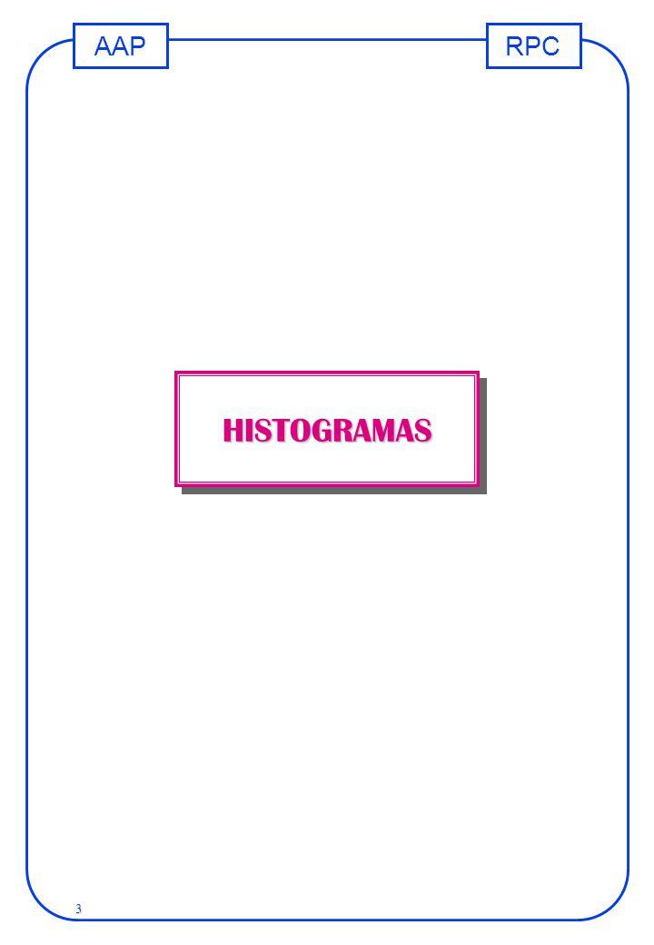 RPCAAP 3 HISTOGRAMASHISTOGRAMAS