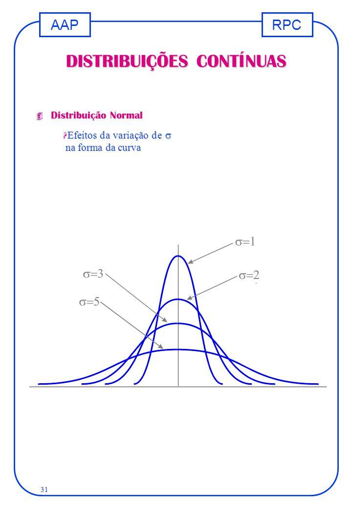 RPCAAP 31 DISTRIBUIÇÕES CONTÍNUAS 4 Distribuição Normal  Efeitos da variação de  na forma da curva