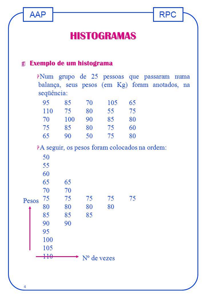 RPCAAP 4 HISTOGRAMAS 4 Exemplo de um histograma H Num grupo de 25 pessoas que passaram numa balança, seus pesos (em Kg) foram anotados, na seqüência: