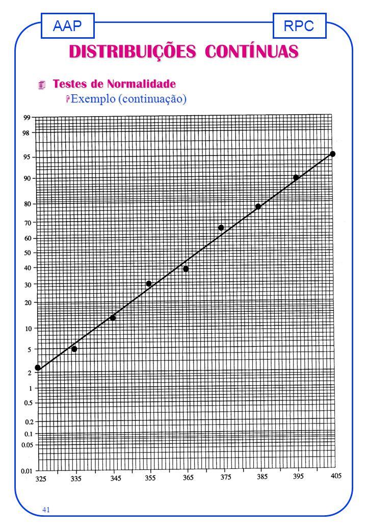 RPCAAP 41 DISTRIBUIÇÕES CONTÍNUAS 4 Testes de Normalidade H Exemplo (continuação)