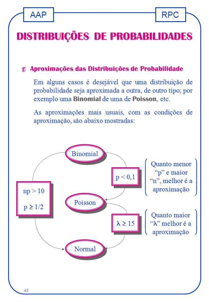 RPCAAP 45 DISTRIBUIÇÕES DE PROBABILIDADES 4 Aproximações das Distribuições de Probabilidade Em alguns casos é desejável que uma distribuição de probab
