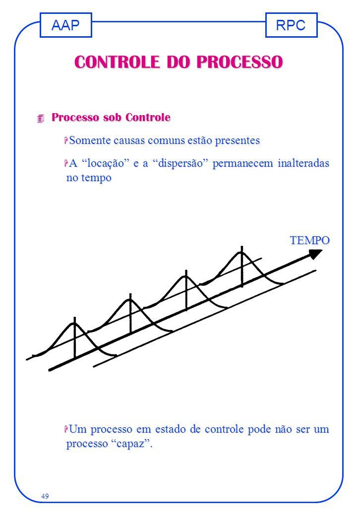 """RPCAAP 49 CONTROLE DO PROCESSO 4 Processo sob Controle H Somente causas comuns estão presentes H A """"locação"""" e a """"dispersão"""" permanecem inalteradas no"""