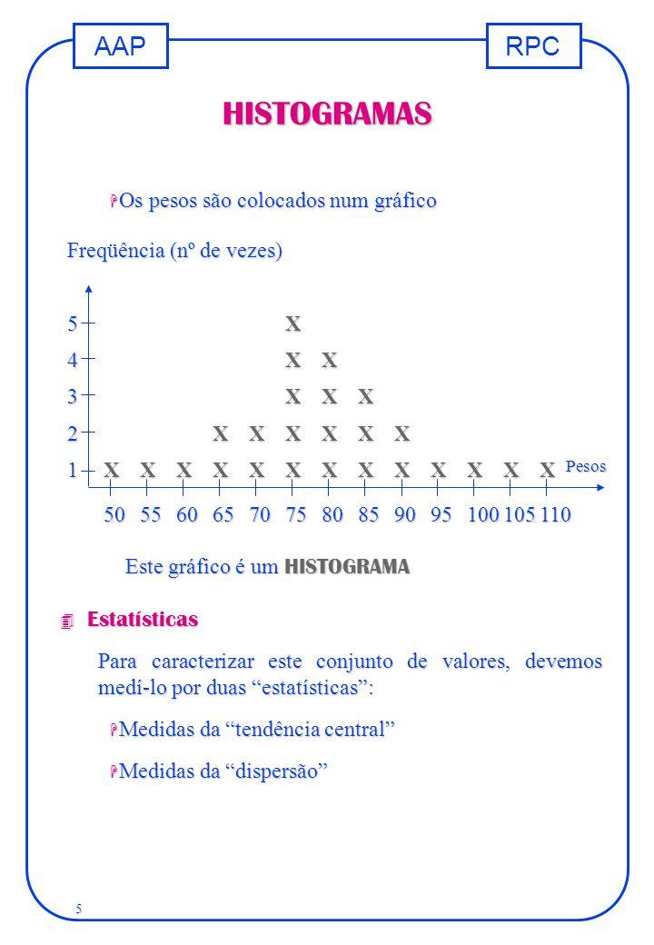 RPCAAP 5 HISTOGRAMAS Freqüência (nº de vezes) 5X 4XX 3XXX 2XXXXXX 1XXXXXXXXXXXXX 50556065707580859095100105110 Pesos H Os pesos são colocados num gráf