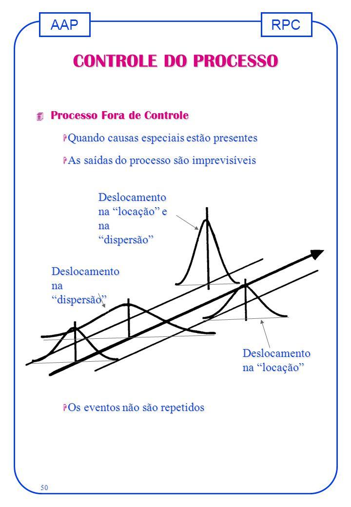 RPCAAP 50 CONTROLE DO PROCESSO 4 Processo Fora de Controle H Quando causas especiais estão presentes H As saídas do processo são imprevisíveis H Os ev