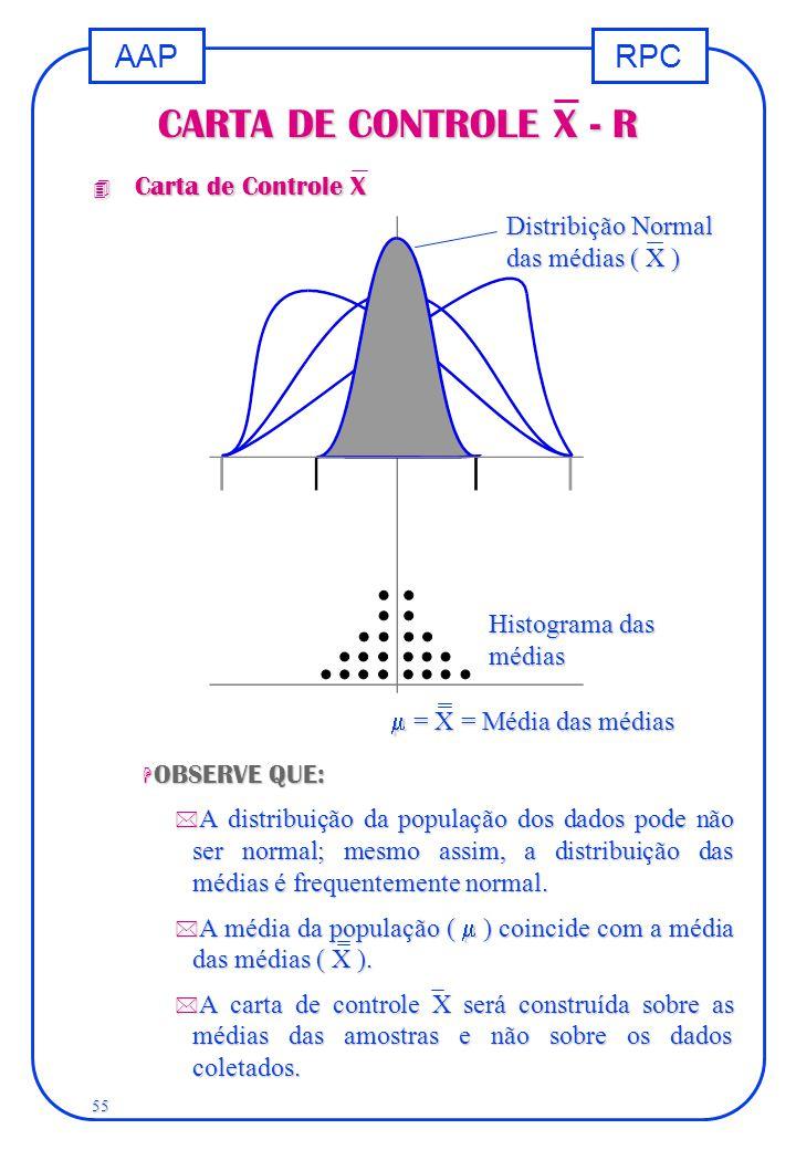 RPCAAP 55 CARTA DE CONTROLE X - R  OBSERVE QUE: * A distribuição da população dos dados pode não ser normal; mesmo assim, a distribuição das médias é