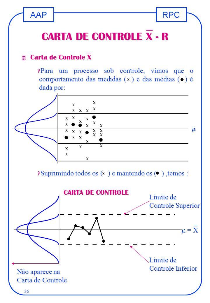 RPCAAP 56 CARTA DE CONTROLE X - R 4 Carta de Controle X H Para um processo sob controle, vimos que o comportamento das medidas ( ) e das médias ( ) é