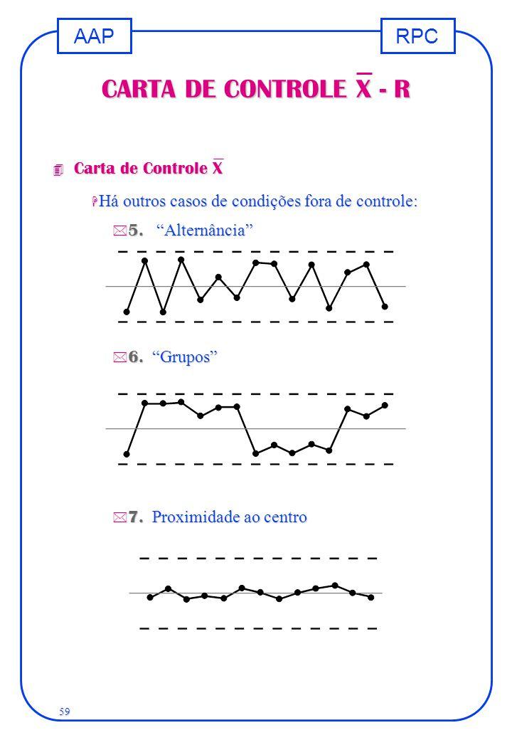 """RPCAAP 59 CARTA DE CONTROLE X - R 4 Carta de Controle X H Há outros casos de condições fora de controle:  5. """"Alternância""""  6. """"Grupos""""  7. Proximi"""