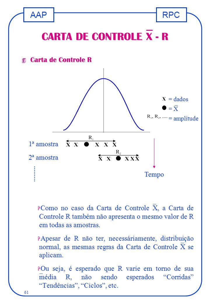 RPCAAP 61 CARTA DE CONTROLE X - R 4 Carta de Controle R H Como no caso da Carta de Controle X, a Carta de Controle R também não apresenta o mesmo valo