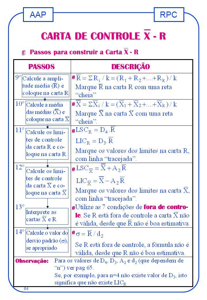 RPCAAP 64 CARTA DE CONTROLE X - R 4 Passos para construir a Carta X - R