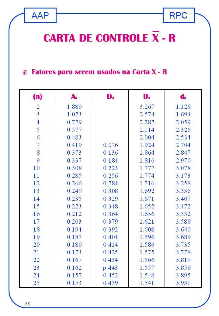 RPCAAP 65 CARTA DE CONTROLE X - R 4 Fatores para serem usados na Carta X - R