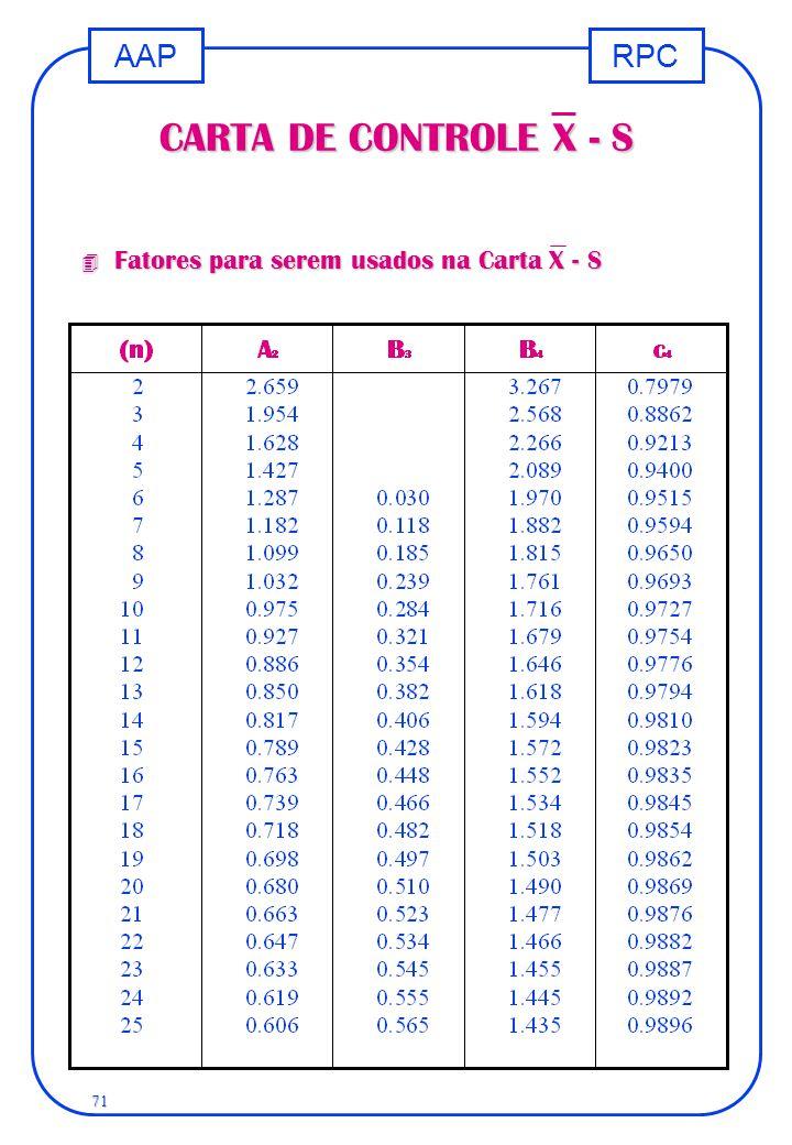 RPCAAP 71 CARTA DE CONTROLE X - S 4 Fatores para serem usados na Carta X - S