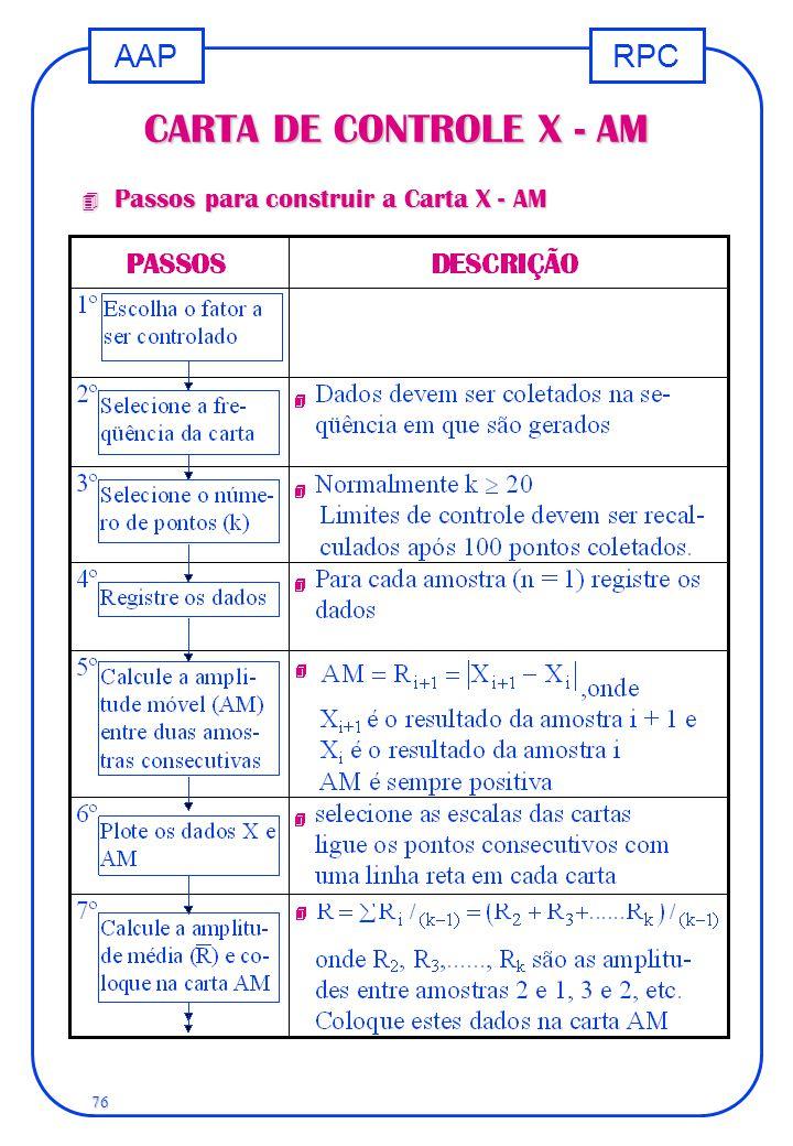RPCAAP 76 CARTA DE CONTROLE X - AM 4 Passos para construir a Carta X - AM