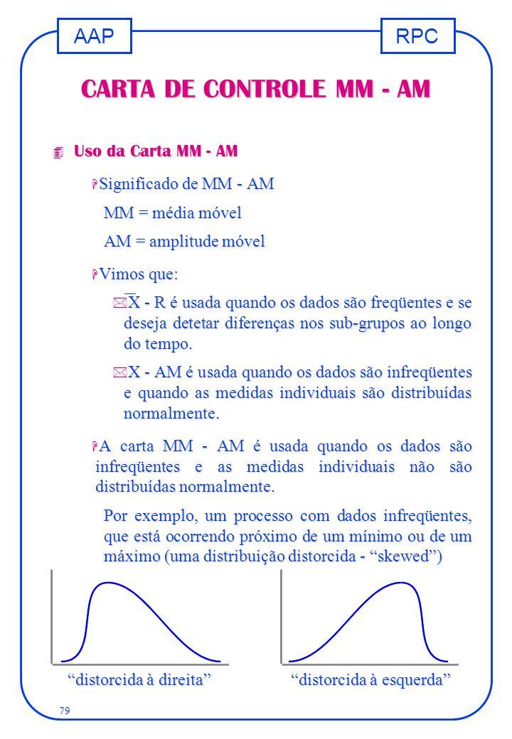 RPCAAP 79 CARTA DE CONTROLE MM - AM 4 Uso da Carta MM - AM H Significado de MM - AM MM = média móvel AM = amplitude móvel H Vimos que: * X - R é usada