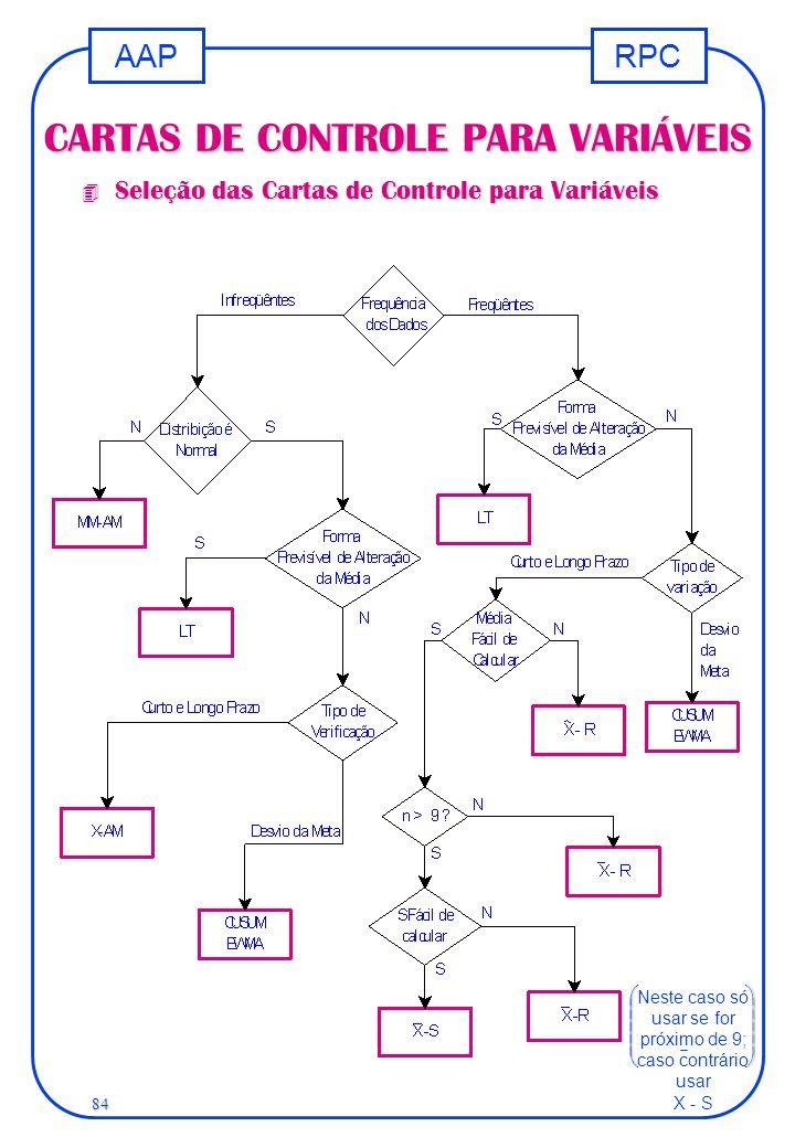 RPCAAP 84 CARTAS DE CONTROLE PARA VARIÁVEIS 4 Seleção das Cartas de Controle para Variáveis Neste caso só usar se for próximo de 9; caso contrário usa