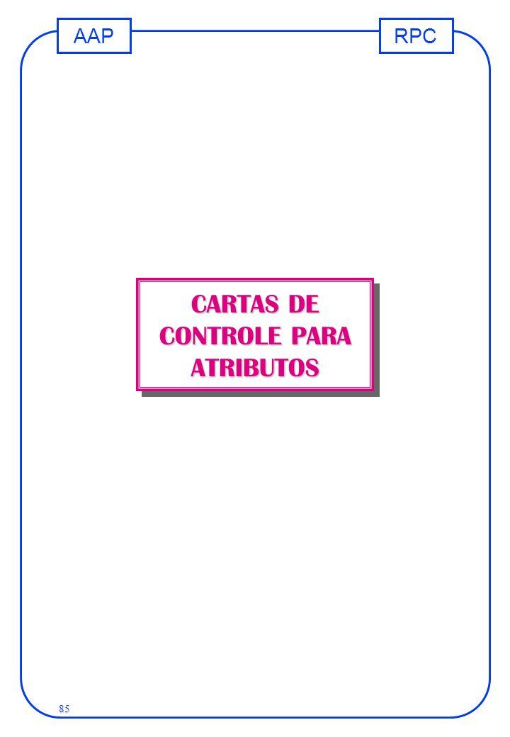 RPCAAP 85 CARTAS DE CONTROLE PARA ATRIBUTOS