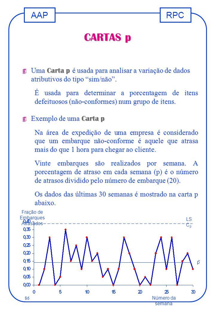 """RPCAAP 86 CARTAS p  Uma Carta p é usada para analisar a variação de dados atributivos do tipo """"sim/não"""". É usada para determinar a porcentagem de ite"""