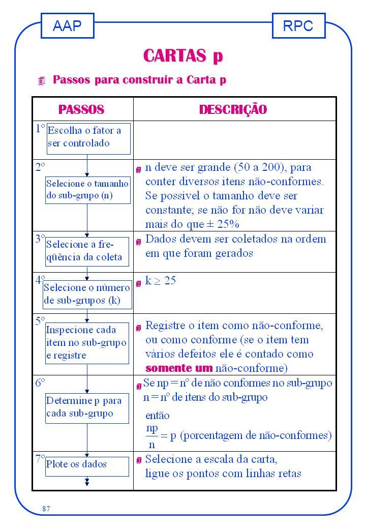 RPCAAP 87 CARTAS p 4 Passos para construir a Carta p