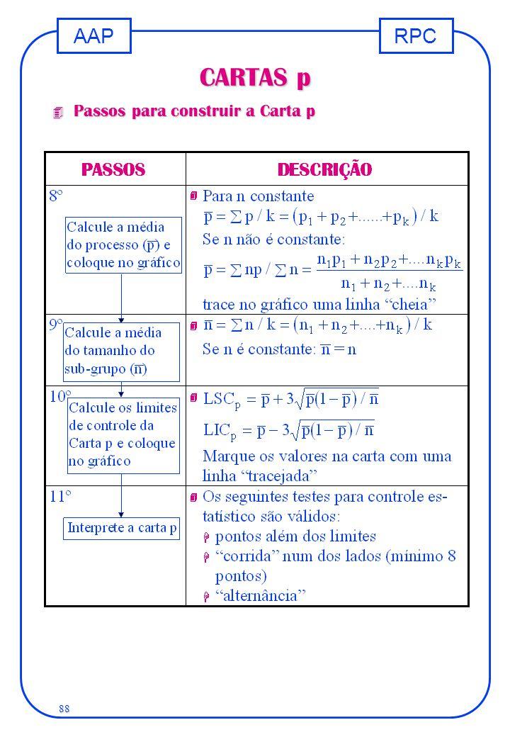 RPCAAP 88 CARTAS p 4 Passos para construir a Carta p