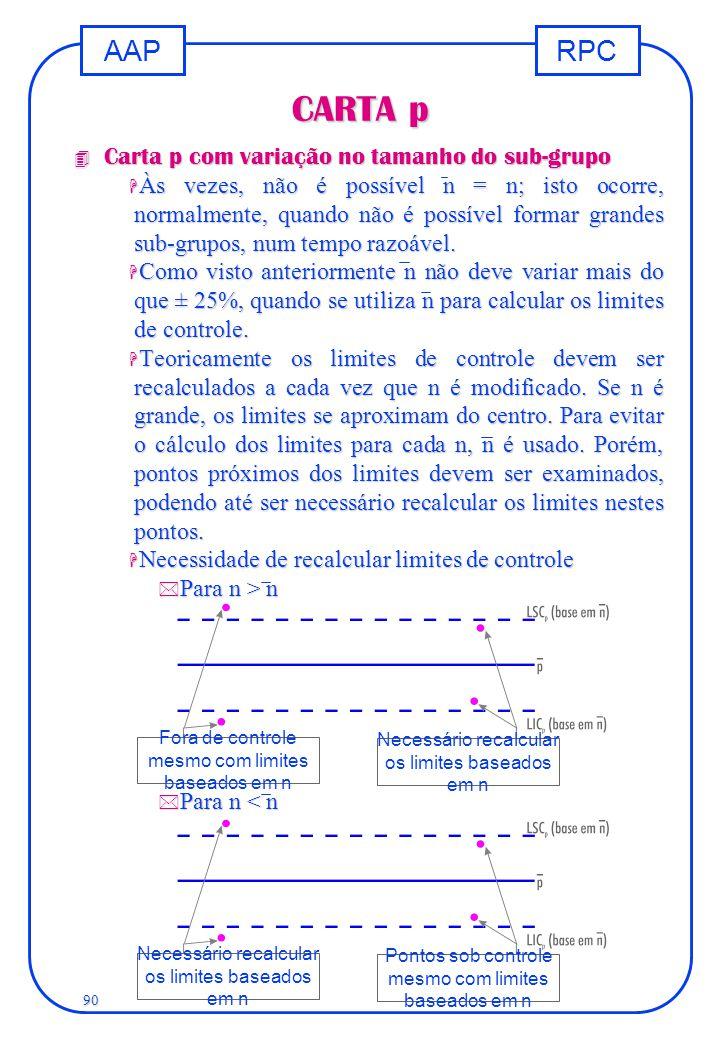 RPCAAP 90 CARTA p 4 Carta p com variação no tamanho do sub-grupo H Às vezes, não é possível n = n; isto ocorre, normalmente, quando não é possível for