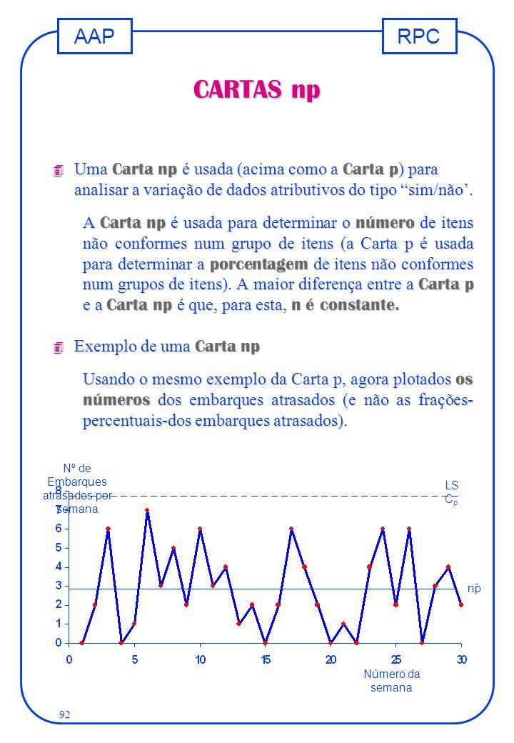 """RPCAAP 92 CARTAS np  Uma Carta np é usada (acima como a Carta p ) para analisar a variação de dados atributivos do tipo """"sim/não'. A Carta np é usada"""