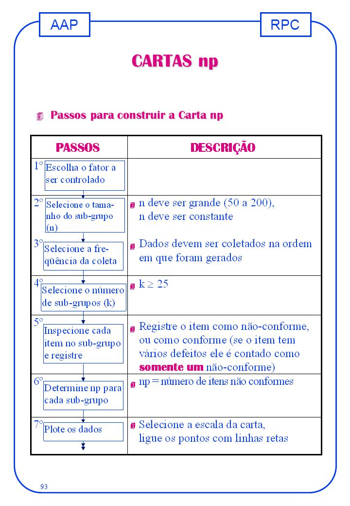 RPCAAP 93 CARTAS np 4 Passos para construir a Carta np