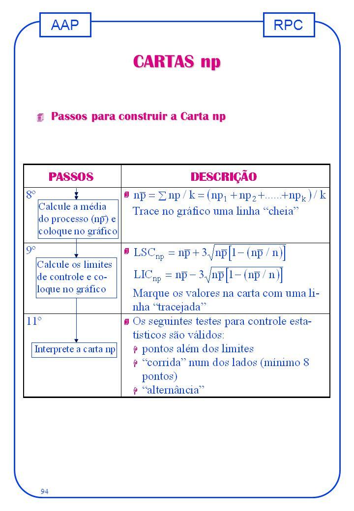 RPCAAP 94 CARTAS np 4 Passos para construir a Carta np