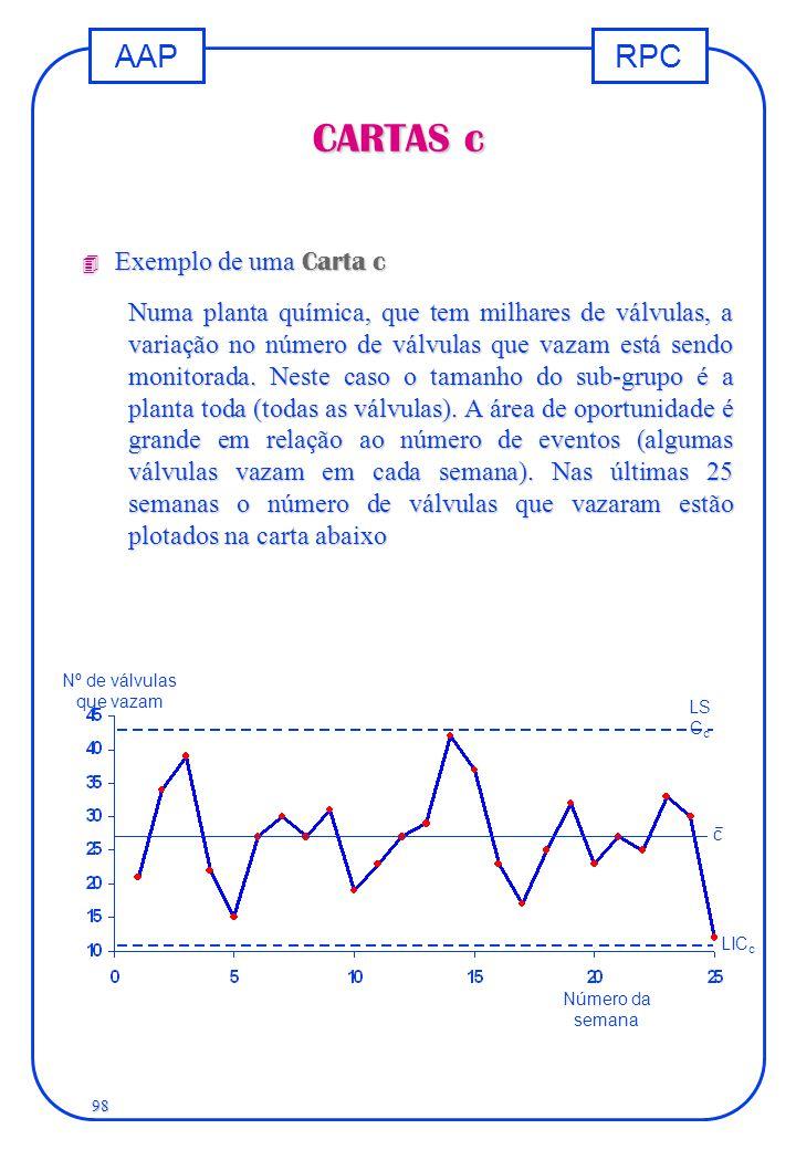 RPCAAP 98 CARTAS c  Exemplo de uma Carta c Numa planta química, que tem milhares de válvulas, a variação no número de válvulas que vazam está sendo m