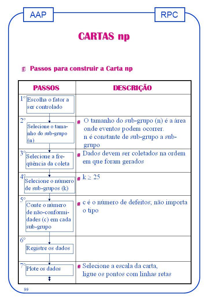 RPCAAP 99 CARTAS np 4 Passos para construir a Carta np