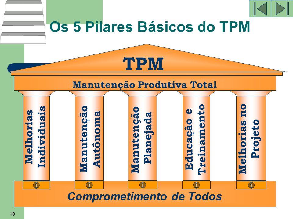 10 TPM Manutenção Produtiva Total Comprometimento de Todos Melhorias Individuais Manutenção Autônoma Manutenção Planejada Educação e Treinamento Melho