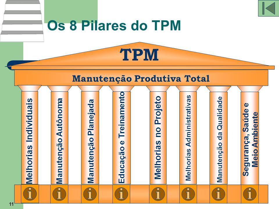 11 Os 8 Pilares do TPM TPM Manutenção Produtiva Total Melhorias Individuais Manutenção Autônoma Manutenção Planejada Educação e Treinamento Melhorias