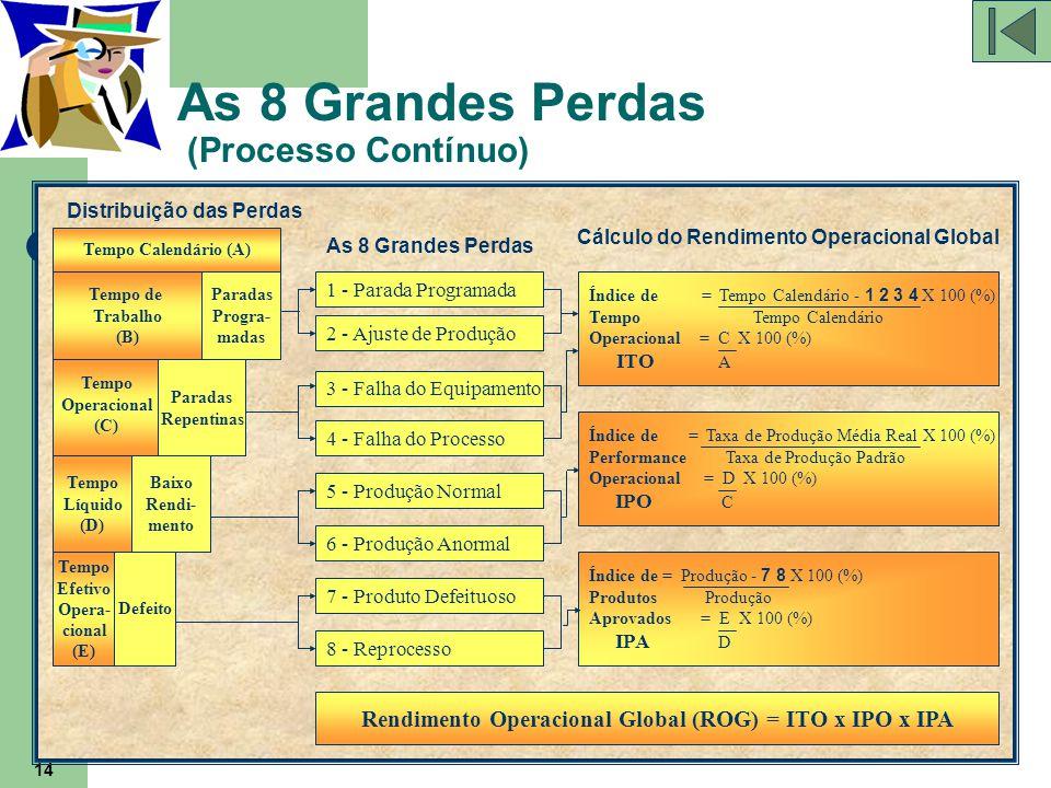 14 As 8 Grandes Perdas (Processo Contínuo) Índice de = Taxa de Produção Média Real X 100 (%) Performance Taxa de Produção Padrão Operacional = D X 100
