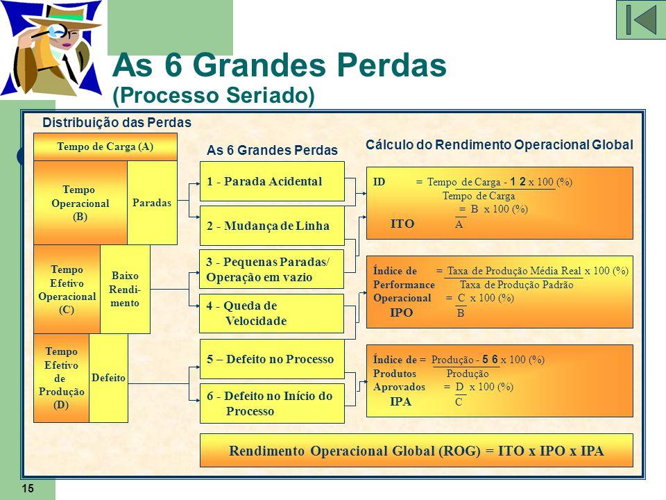 15 As 6 Grandes Perdas (Processo Seriado) Índice de = Taxa de Produção Média Real x 100 (%) Performance Taxa de Produção Padrão Operacional = C x 100