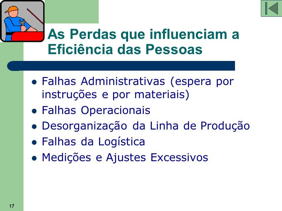 17 As Perdas que influenciam a Eficiência das Pessoas Falhas Administrativas (espera por instruções e por materiais) Falhas Operacionais Desorganizaçã