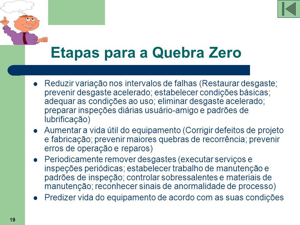 19 Etapas para a Quebra Zero Reduzir variação nos intervalos de falhas (Restaurar desgaste; prevenir desgaste acelerado; estabelecer condições básicas
