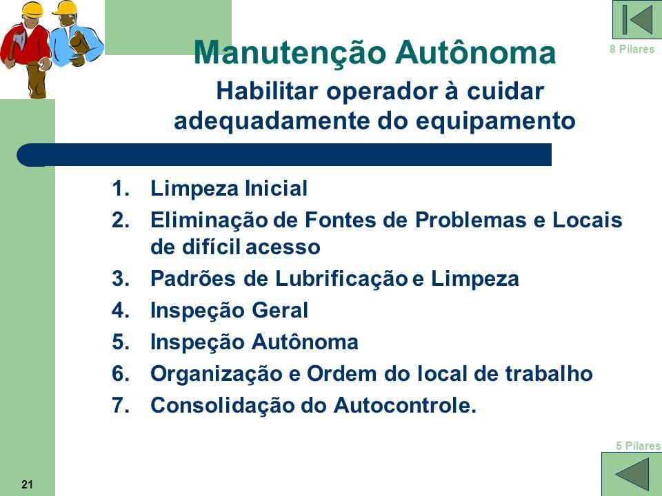 21 Manutenção Autônoma Habilitar operador à cuidar adequadamente do equipamento 1.Limpeza Inicial 2.Eliminação de Fontes de Problemas e Locais de difí
