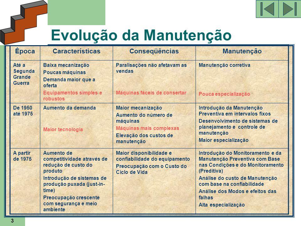 3 Evolução da Manutenção ÉpocaCaracterísticasConseqüênciasManutenção Até a Segunda Grande Guerra Baixa mecanização Poucas máquinas Demanda maior que a