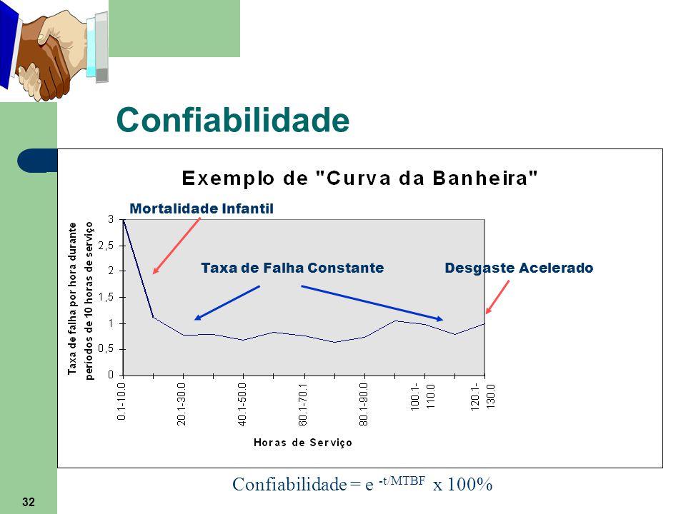 32 Confiabilidade Confiabilidade = e -t/MTBF x 100% Mortalidade Infantil Taxa de Falha ConstanteDesgaste Acelerado