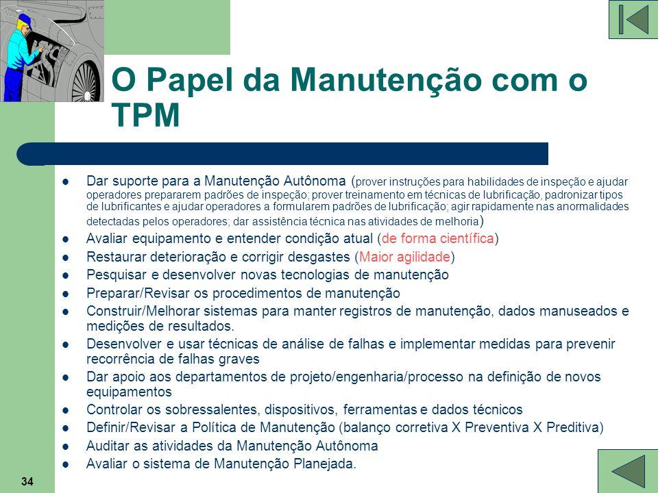 34 O Papel da Manutenção com o TPM Dar suporte para a Manutenção Autônoma ( prover instruções para habilidades de inspeção e ajudar operadores prepara